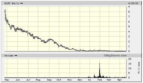 GLMC Chart